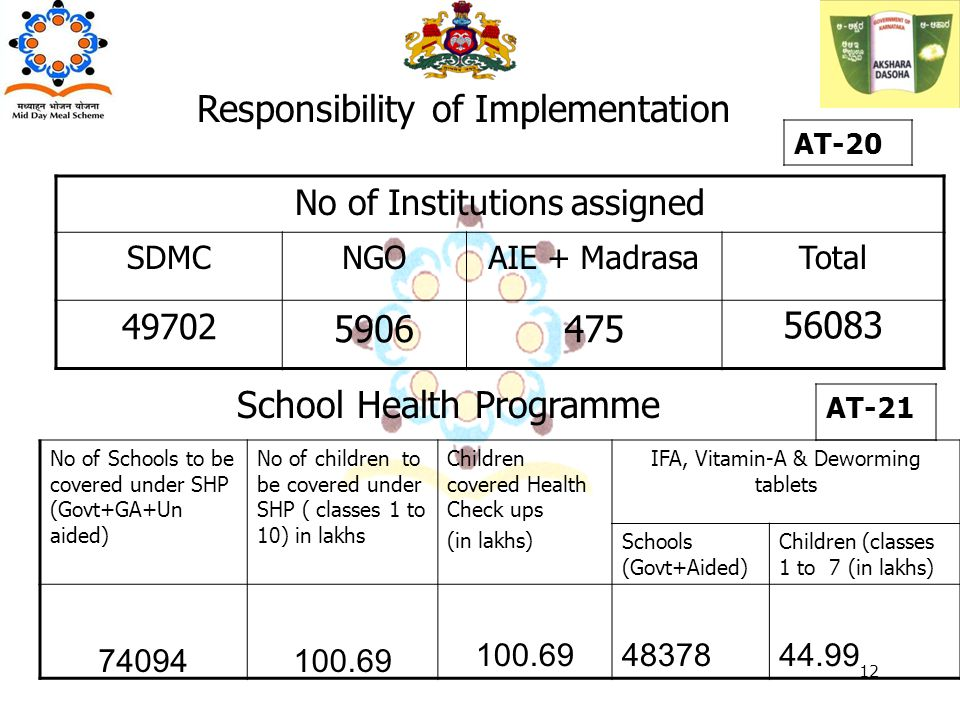 No of Institutions assigned SDMCNGOAIE + MadrasaTotal 49702 5906475 56083 Responsibility of Implementation AT-20 12 AT-21 School Health Programme No of Schools to be covered under SHP (Govt+GA+Un aided) No of children to be covered under SHP ( classes 1 to 10) in lakhs Children covered Health Check ups (in lakhs) IFA, Vitamin-A & Deworming tablets Schools (Govt+Aided) Children (classes 1 to 7 (in lakhs) 74094100.69 4837844.99