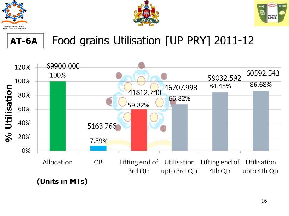 % Utilisation AT-6A 69900.000 5163.766 41812.740 46707.998 (Units in MTs) 16 59032.592 60592.543 Food grains Utilisation [UP PRY] 2011-12