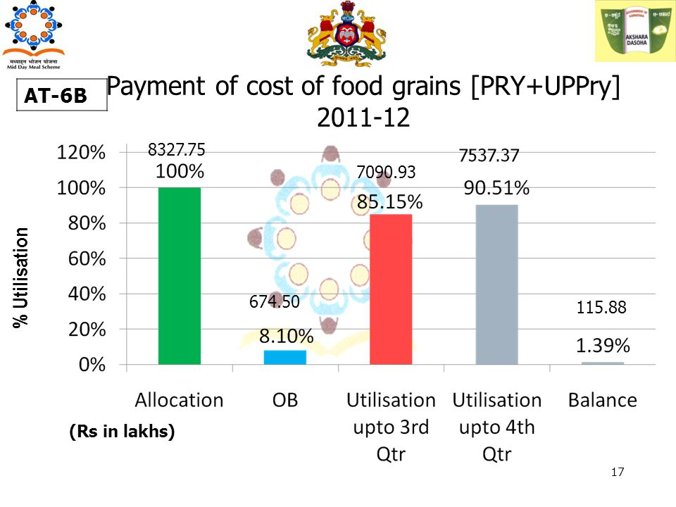 Payment of cost of food grains [PRY+UPPry] 2011-12 % Utilisation AT-6B 7090.93 115.88 (Rs in lakhs) 17 8327.75 674.50