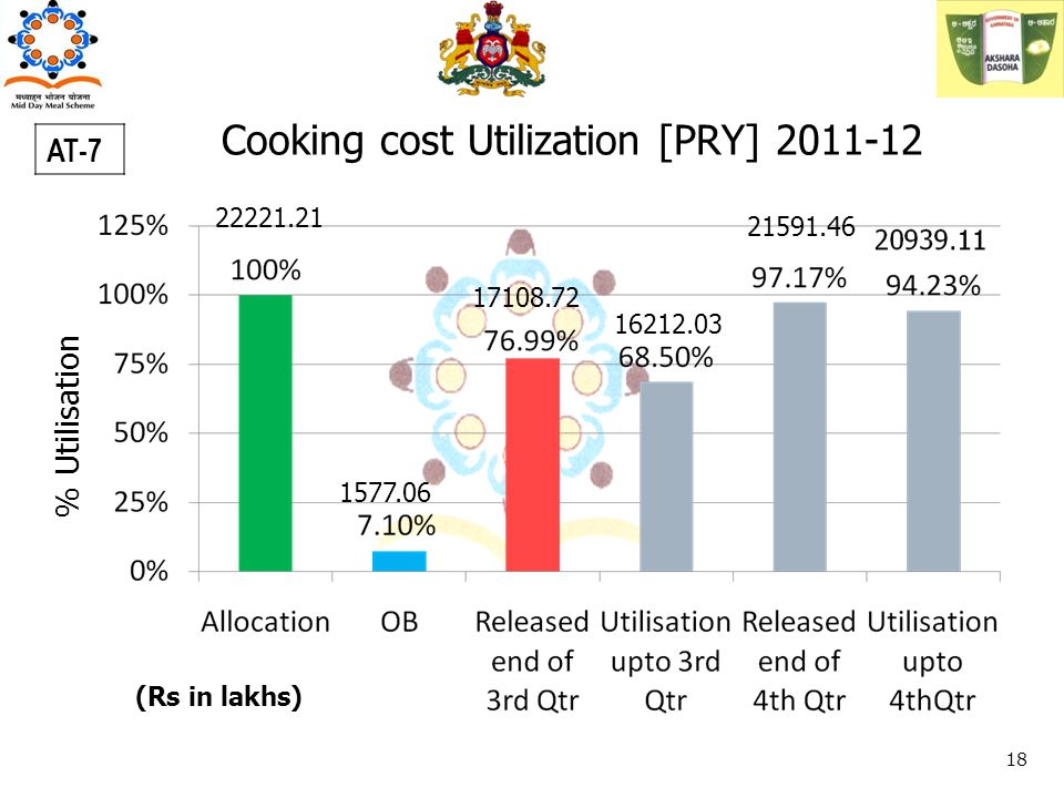 Cooking cost Utilization [PRY] 2011-12 % Utilisation AT-7 22221.21 1577.06 (Rs in lakhs) 18 16212.03 17108.72 21591.46