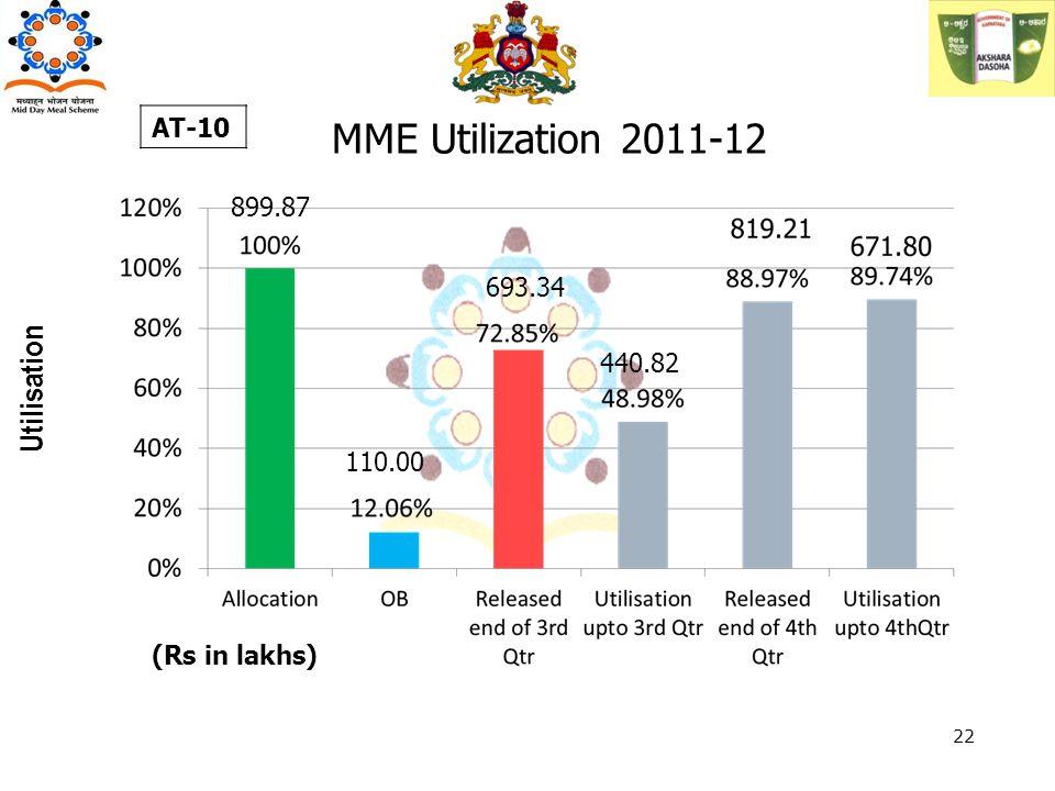 MME Utilization 2011-12 Utilisation AT-10 (Rs in lakhs) 22 899.87 110.00 693.34 440.82