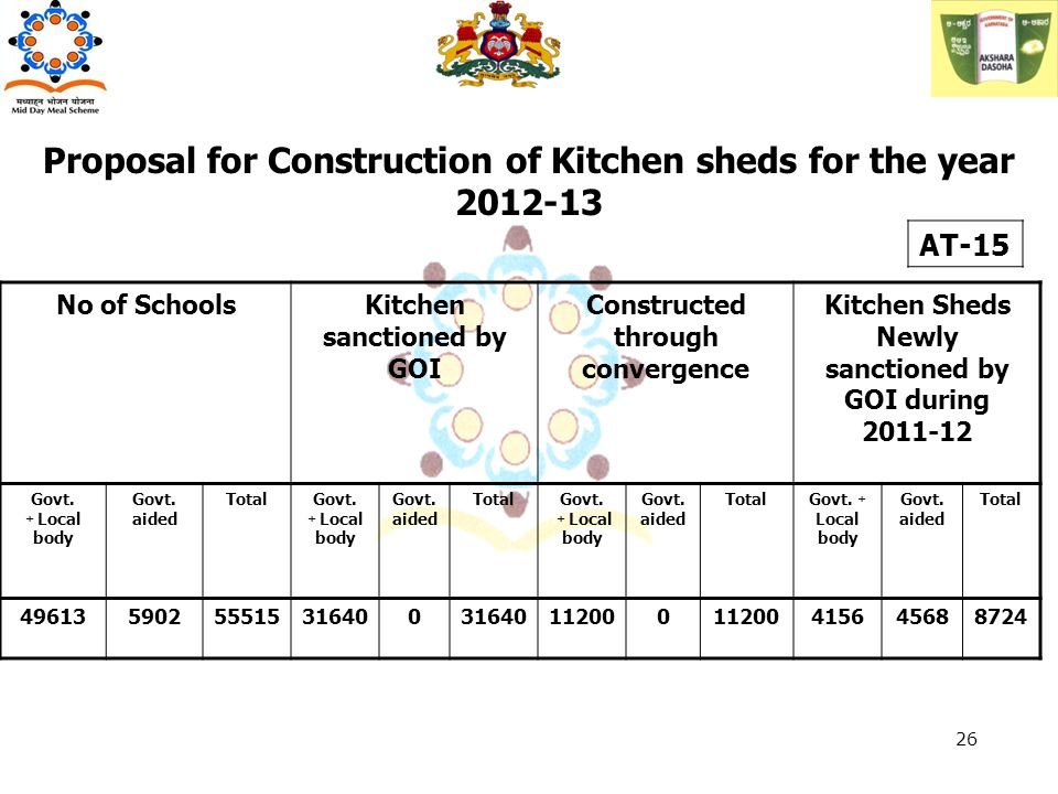 No of SchoolsKitchen sanctioned by GOI Constructed through convergence Kitchen Sheds Newly sanctioned by GOI during 2011-12 Govt. + Local body Govt. a