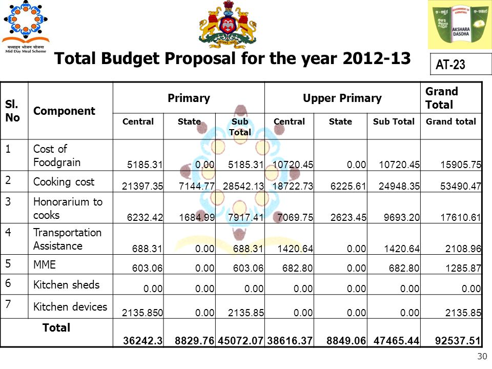 Total Budget Proposal for the year 2012-13 AT-23 30 Sl. No Component PrimaryUpper Primary Grand Total CentralStateSub Total CentralStateSub TotalGrand