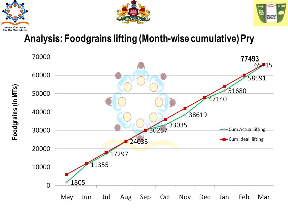 Analysis: Foodgrains lifting (Month-wise cumulative) Pry Foodgrains (in MTs) 77493