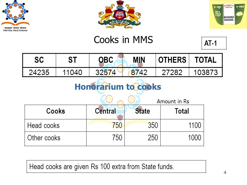 Cooks in MMS Honorarium to cooks CooksCentralStateTotal Head cooks7503501100 Other cooks7502501000 Amount in Rs SCSTOBCMINOTHERSTOTAL 242351104032574874227282103873 Head cooks are given Rs 100 extra from State funds.