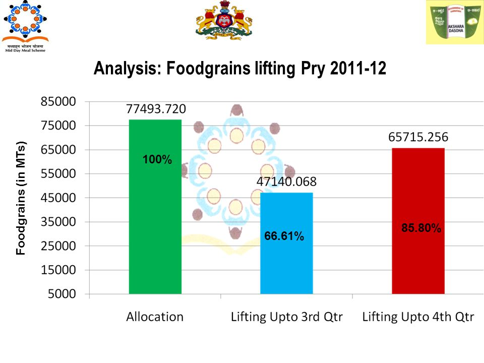 Analysis: Foodgrains lifting Pry 2011-12 Foodgrains (in MTs) 100% 66.61% 85.80%