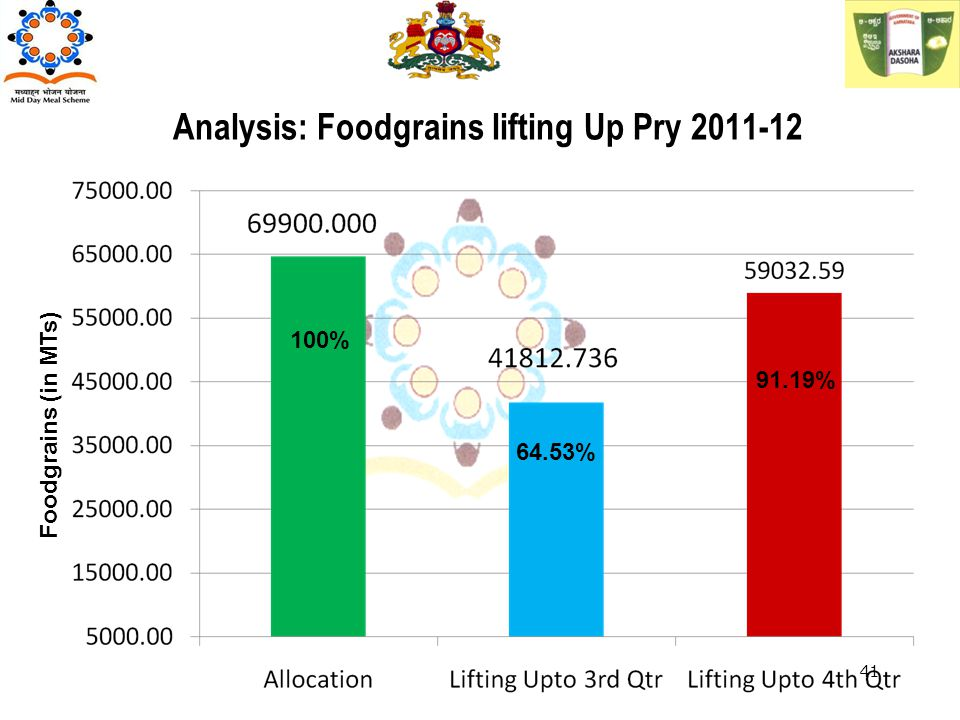 Analysis: Foodgrains lifting Up Pry 2011-12 Foodgrains (in MTs) 100% 64.53% 91.19% 41