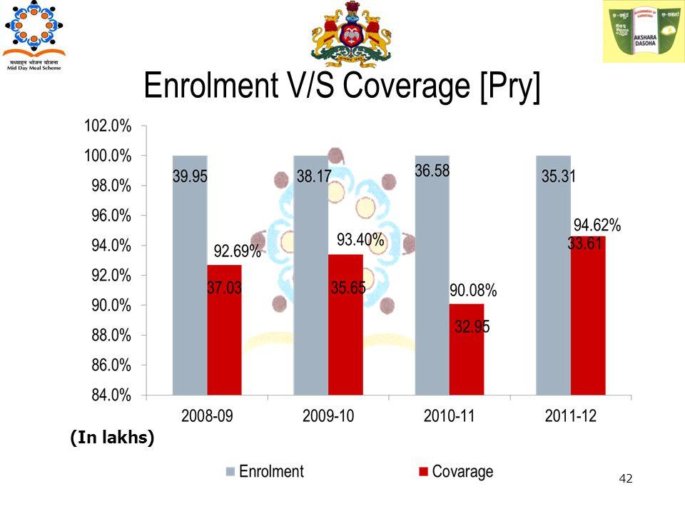 (In lakhs) 42 Enrolment V/S Coverage [Pry]