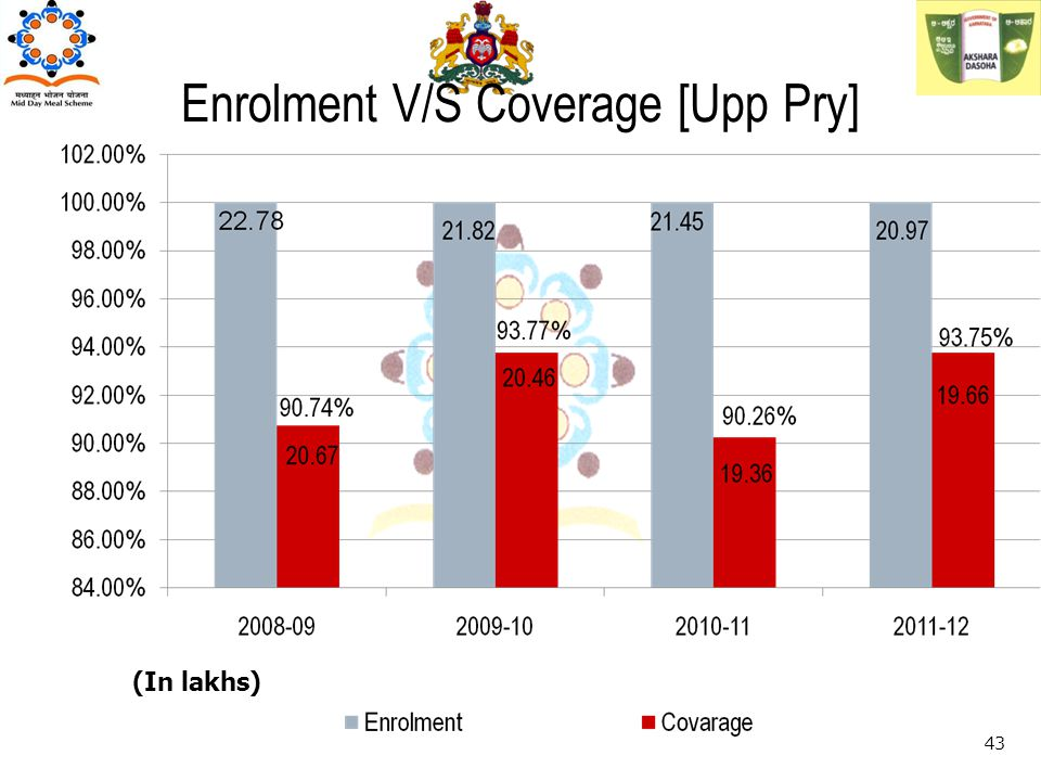 (In lakhs) 43 Enrolment V/S Coverage [Upp Pry]