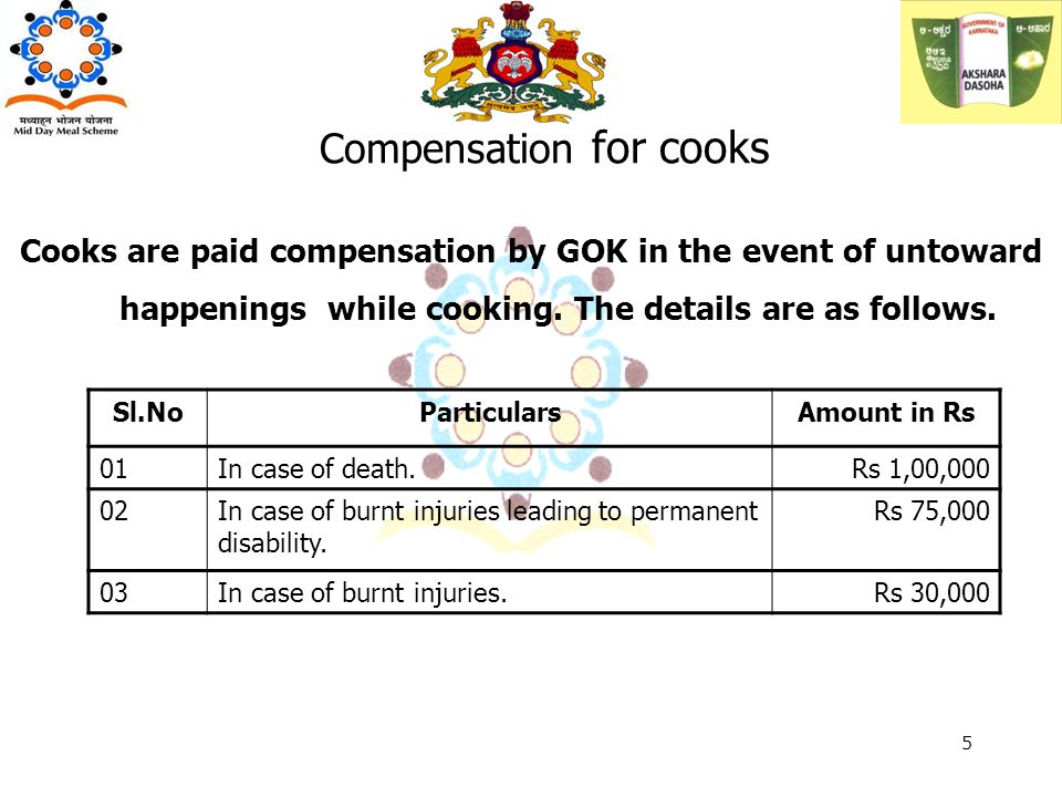 Compensation for cooks Sl.NoParticularsAmount in Rs 01In case of death.Rs 1,00,000 02In case of burnt injuries leading to permanent disability. Rs 75,