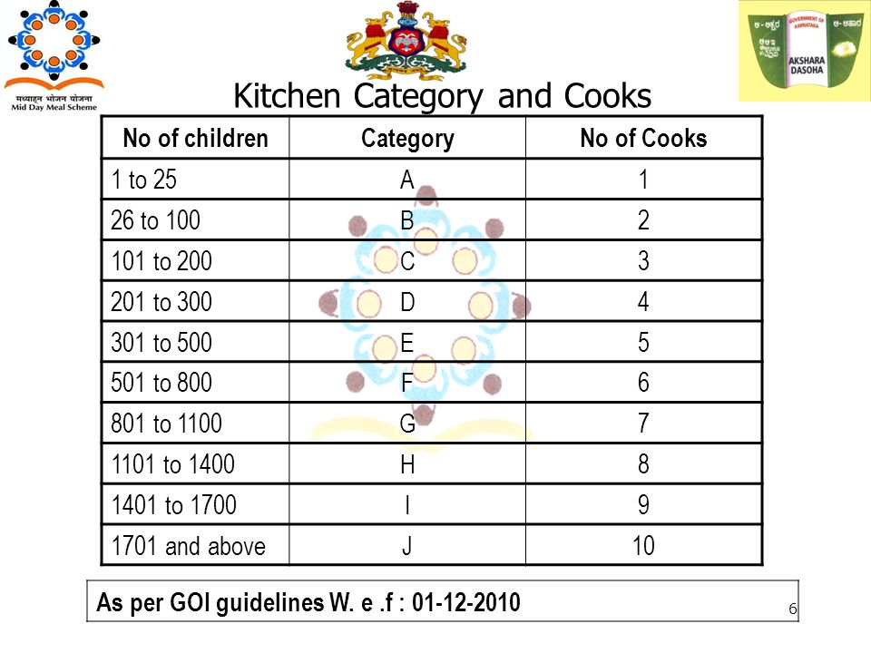 Kitchen Category and Cooks No of childrenCategoryNo of Cooks 1 to 25A1 26 to 100B2 101 to 200C3 201 to 300D4 301 to 500E5 501 to 800F6 801 to 1100G7 1101 to 1400H8 1401 to 1700I9 1701 and aboveJ10 As per GOI guidelines W.