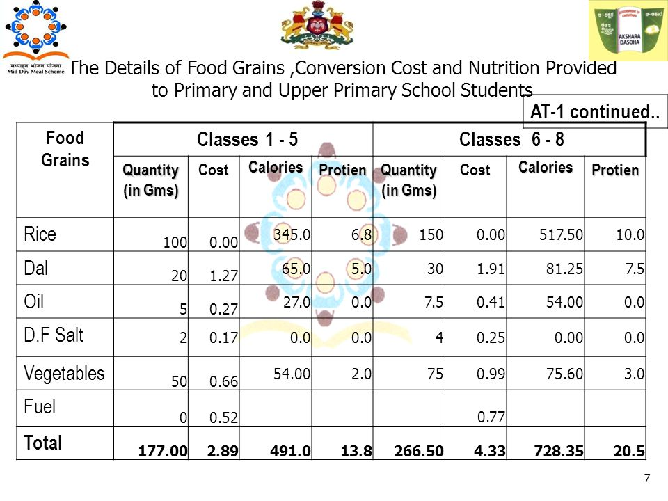 The Details of Food Grains,Conversion Cost and Nutrition Provided to Primary and Upper Primary School Students Food Grains Classes 1 - 5 Classes 6 - 8 Quantity (in Gms) CostCaloriesProtien Quantity (in Gms) CostCaloriesProtien Rice 1000.00 345.06.81500.00517.5010.0 Dal 201.27 65.05.0301.9181.257.5 Oil 50.27 27.00.07.50.4154.000.0 D.F Salt 20.170.0 40.250.000.0 Vegetables 500.66 54.002.0750.9975.603.0 Fuel 00.52 0.77 Total 177.002.89491.013.8266.504.33728.3520.5 AT-1 continued..