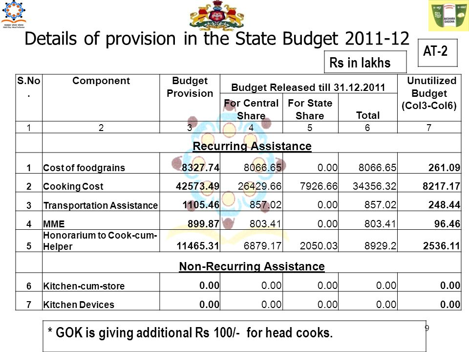 Details of provision in the State Budget 2011-12 AT-2 Rs in lakhs * GOK is giving additional Rs 100/- for head cooks.