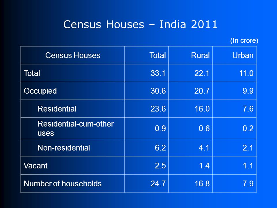 Census Houses – India 2011 Census HousesTotalRuralUrban Total33.122.111.0 Occupied30.620.79.9 Residential23.616.07.6 Residential-cum-other uses 0.90.60.2 Non-residential6.24.12.1 Vacant2.51.41.1 Number of households24.716.87.9 (In crore)