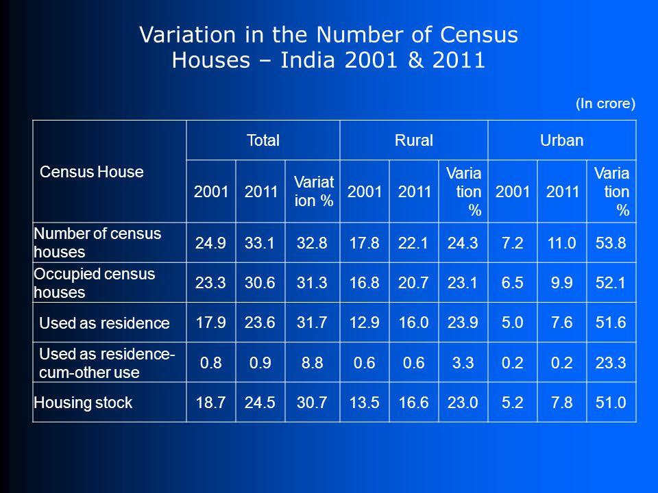 Census House TotalRuralUrban 20012011 Variat ion % 20012011 Varia tion % 20012011 Varia tion % Number of census houses 24.933.132.817.822.124.37.211.0
