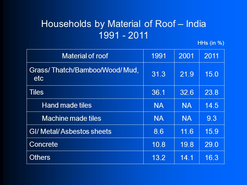 Households by Material of Roof – India 1991 - 2011 Material of roof199120012011 Grass/ Thatch/Bamboo/Wood/ Mud, etc 31.321.915.0 Tiles 36.132.623.8 Ha