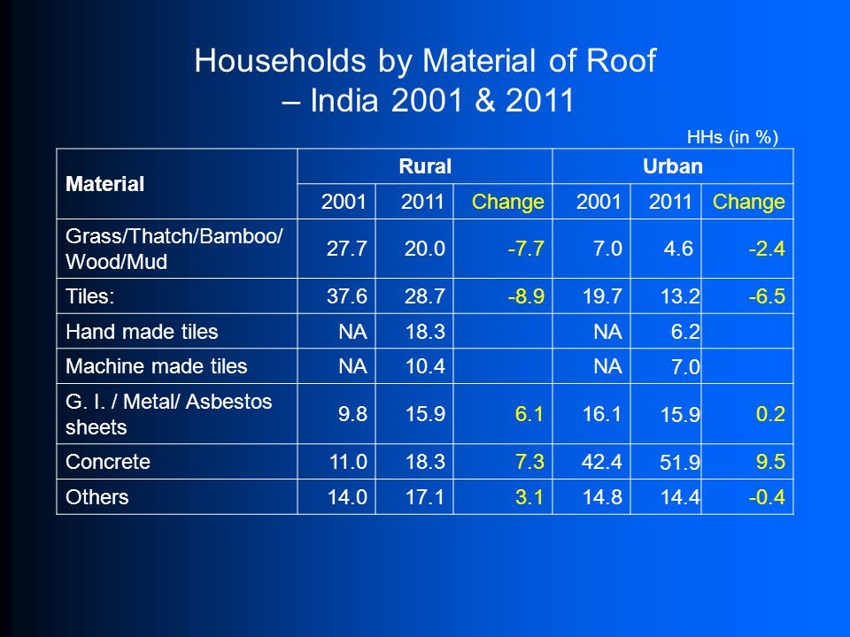 Households by Material of Roof – India 2001 & 2011 Material RuralUrban 20012011Change20012011Change Grass/Thatch/Bamboo/ Wood/Mud 27.720.0-7.77.04.6-2.4 Tiles:37.628.7-8.919.7 13.2 -6.5 Hand made tilesNA18.3NA 6.2 Machine made tilesNA10.4NA 7.0 G.
