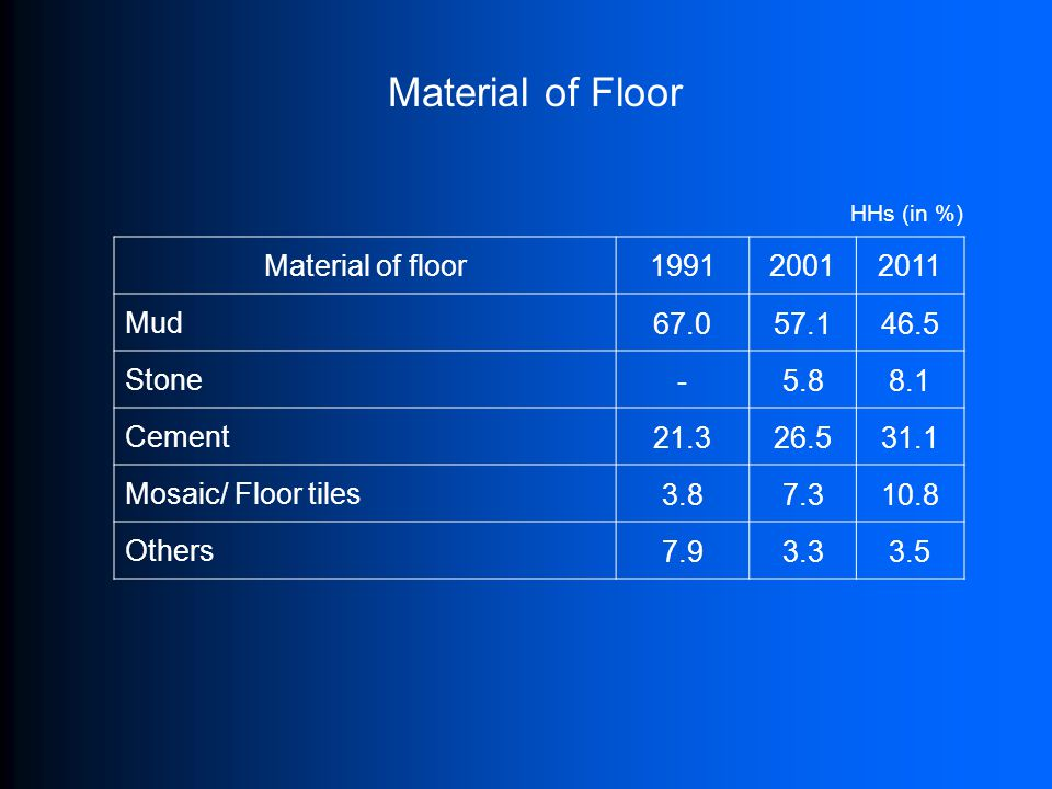 Material of Floor Material of floor199120012011 Mud 67.057.146.5 Stone -5.88.1 Cement 21.326.531.1 Mosaic/ Floor tiles 3.87.310.8 Others 7.93.33.5 HHs (in %)