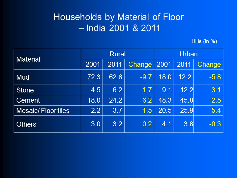 Households by Material of Floor – India 2001 & 2011 Material RuralUrban 20012011Change20012011Change Mud 72.362.6-9.718.012.2-5.8 Stone 4.56.21.79.112.23.1 Cement 18.024.26.248.345.8-2.5 Mosaic/ Floor tiles 2.23.71.520.525.95.4 Others 3.03.20.24.13.8-0.3 HHs (in %)