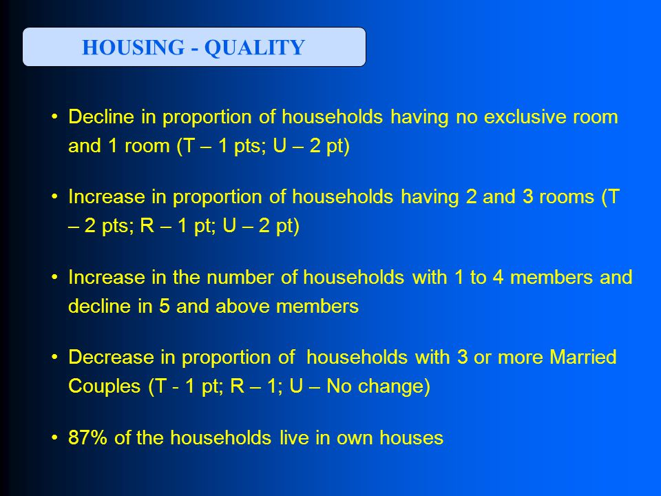 HOUSING - QUALITY Decline in proportion of households having no exclusive room and 1 room (T – 1 pts; U – 2 pt) Increase in proportion of households having 2 and 3 rooms (T – 2 pts; R – 1 pt; U – 2 pt) Increase in the number of households with 1 to 4 members and decline in 5 and above members Decrease in proportion of households with 3 or more Married Couples (T - 1 pt; R – 1; U – No change) 87% of the households live in own houses