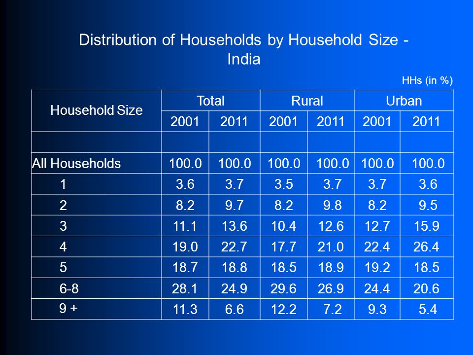 Household Size TotalRuralUrban 200120112001201120012011 All Households100.0 13.63.73.5 3.7 3.6 28.29.78.2 9.88.2 9.5 311.113.610.412.612.715.9 419.022.717.721.022.426.4 518.718.818.518.919.218.5 6-828.124.929.626.924.420.6 9 +11.36.612.2 7.29.3 5.4 Distribution of Households by Household Size - India HHs (in %)