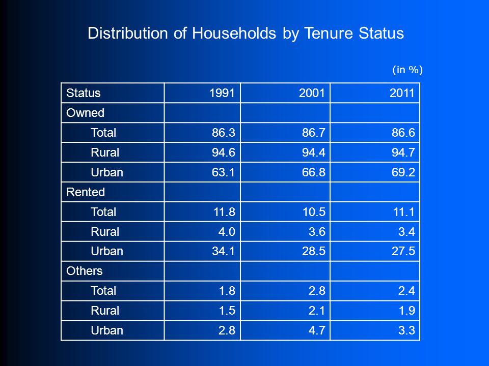 Distribution of Households by Tenure Status (in %) Status199120012011 Owned Total86.386.786.6 Rural94.694.494.7 Urban63.166.869.2 Rented Total11.810.5