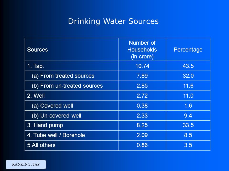 Drinking Water Sources Sources Number of Households (in crore) Percentage 1. Tap:10.7443.5 (a) From treated sources7.8932.0 (b) From un-treated source