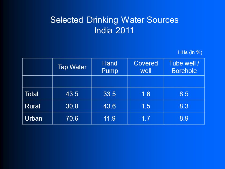Selected Drinking Water Sources India 2011 Tap Water Hand Pump Covered well Tube well / Borehole Total 43.533.51.68.5 Rural 30.843.61.58.3 Urban 70.611.91.78.9 HHs (in %)