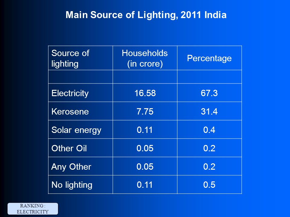 Main Source of Lighting, 2011 India Source of lighting Households (in crore) Percentage Electricity16.5867.3 Kerosene7.7531.4 Solar energy0.110.4 Other Oil0.050.2 Any Other0.050.2 No lighting0.110.5 RANKING : ELECTRICITY