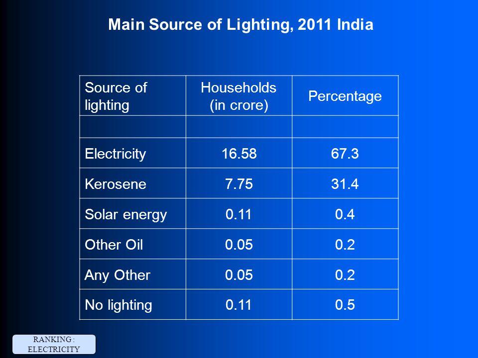 Main Source of Lighting, 2011 India Source of lighting Households (in crore) Percentage Electricity16.5867.3 Kerosene7.7531.4 Solar energy0.110.4 Othe