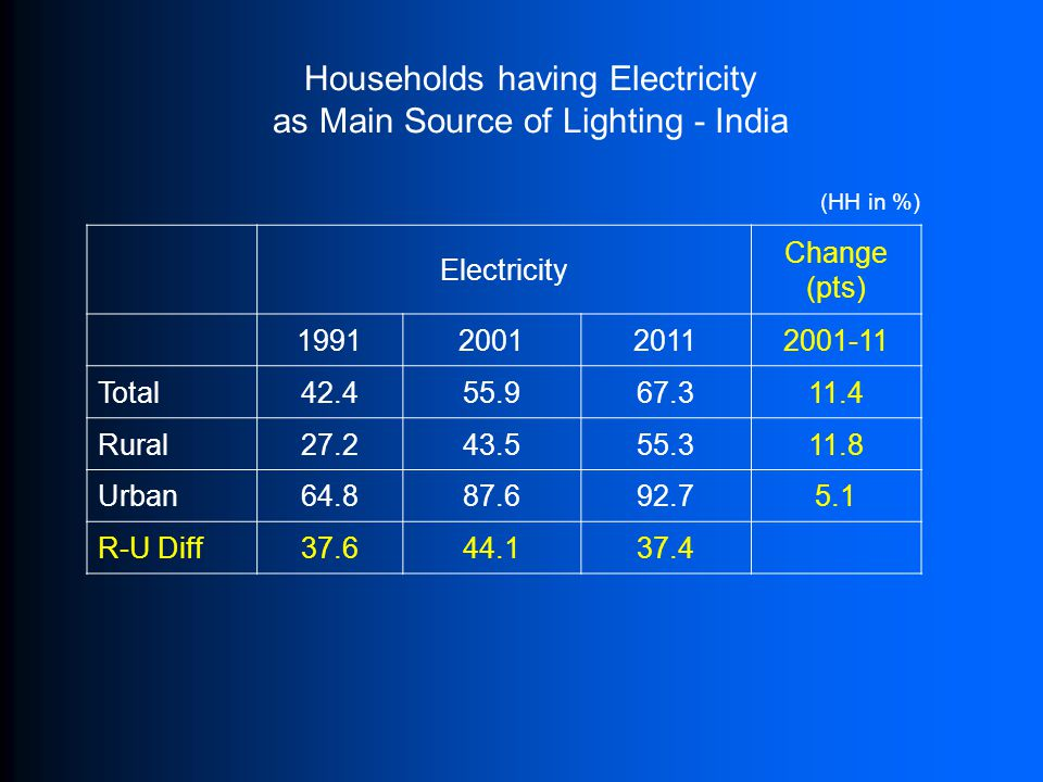 Households having Electricity as Main Source of Lighting - India Electricity Change (pts) 1991200120112001-11 Total42.455.967.311.4 Rural27.243.555.311.8 Urban64.887.692.75.1 R-U Diff37.644.137.4 (HH in %)