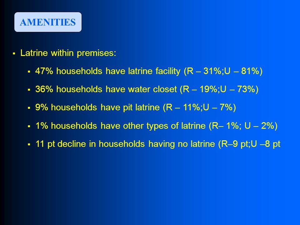  Latrine within premises:  47% households have latrine facility (R – 31%;U – 81%)  36% households have water closet (R – 19%;U – 73%)  9% households have pit latrine (R – 11%;U – 7%)  1% households have other types of latrine (R– 1%; U – 2%)  11 pt decline in households having no latrine (R–9 pt;U –8 pt AMENITIES