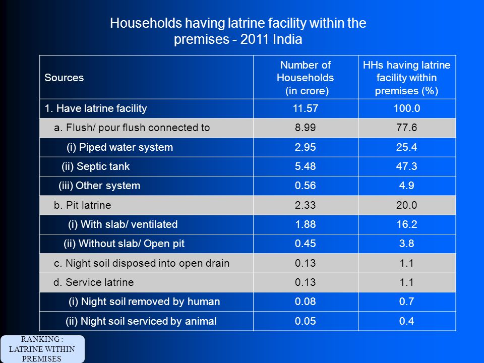 Households having latrine facility within the premises - 2011 India Sources Number of Households (in crore) HHs having latrine facility within premise