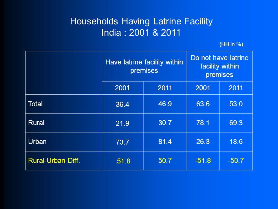 Households Having Latrine Facility India : 2001 & 2011 (HH in %) Have latrine facility within premises Do not have latrine facility within premises 20