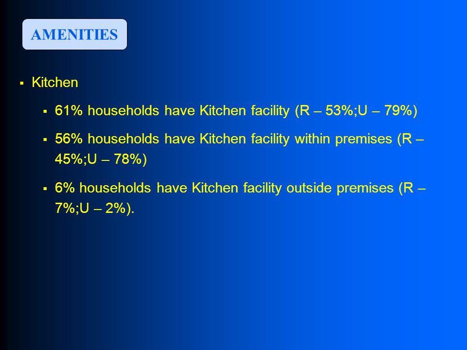  Kitchen  61% households have Kitchen facility (R – 53%;U – 79%)  56% households have Kitchen facility within premises (R – 45%;U – 78%)  6% households have Kitchen facility outside premises (R – 7%;U – 2%).