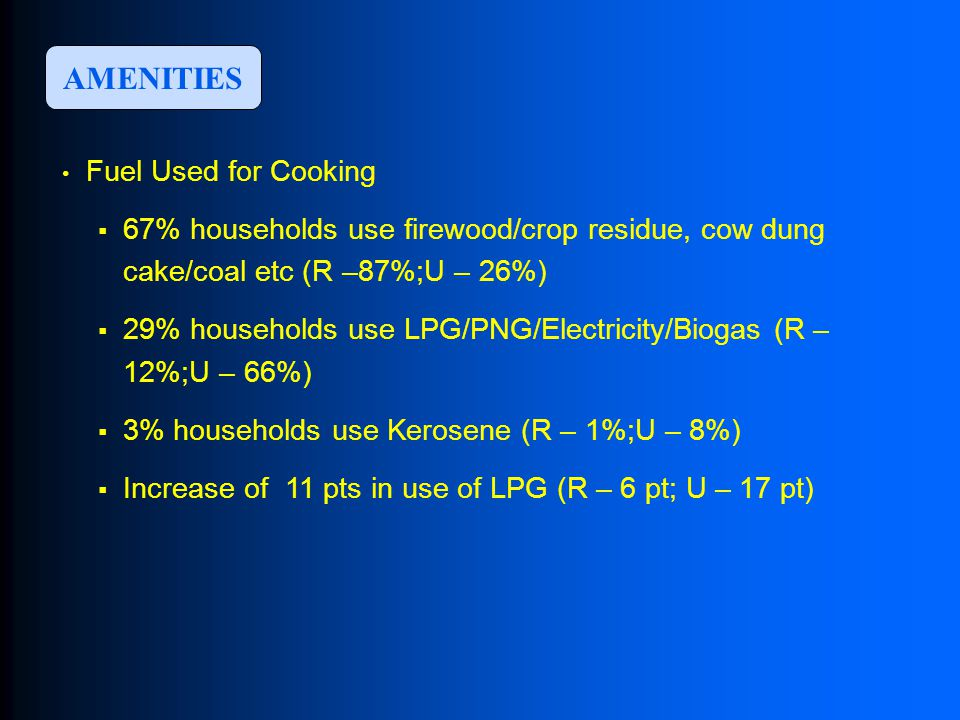 AMENITIES Fuel Used for Cooking  67% households use firewood/crop residue, cow dung cake/coal etc (R –87%;U – 26%)  29% households use LPG/PNG/Electricity/Biogas (R – 12%;U – 66%)  3% households use Kerosene (R – 1%;U – 8%)  Increase of 11 pts in use of LPG (R – 6 pt; U – 17 pt)