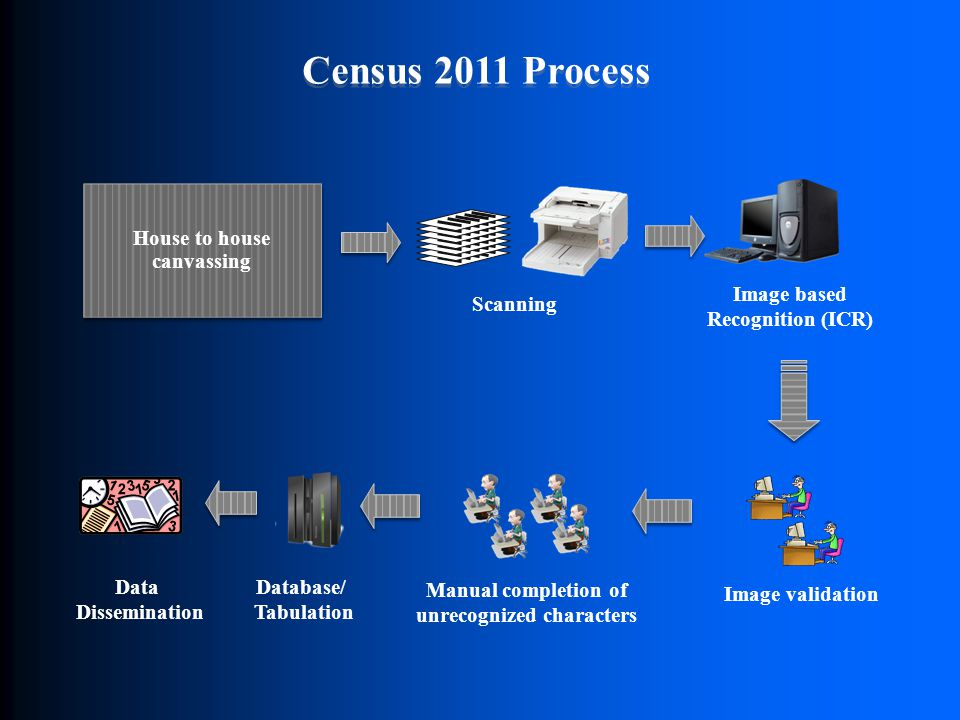 Image based Recognition (ICR) Manual completion of unrecognized characters Census 2011 Process Scanning Database/ Tabulation Data Dissemination Image