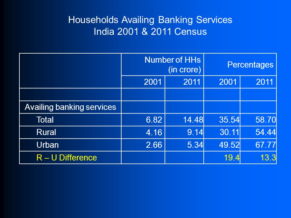 Number of HHs (in crore) Percentages 2001201120012011 Availing banking services Total 6.82 14.4835.5458.70 Rural 4.16 9.1430.1154.44 Urban 2.66 5.3449.5267.77 R – U Difference19.413.3 Households Availing Banking Services India 2001 & 2011 Census