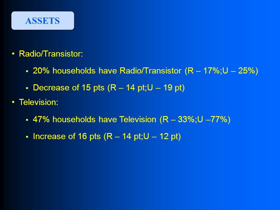 Radio/Transistor:  20% households have Radio/Transistor (R – 17%;U – 25%)  Decrease of 15 pts (R – 14 pt;U – 19 pt) Television:  47% households have Television (R – 33%;U –77%)  Increase of 16 pts (R – 14 pt;U – 12 pt) ASSETS