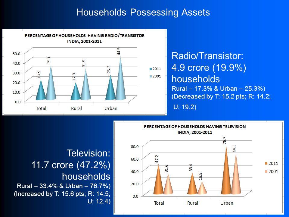 Households Possessing Assets Radio/Transistor: 4.9 crore (19.9%) households Rural – 17.3% & Urban – 25.3%) (Decreased by T: 15.2 pts; R: 14.2; U: 19.2
