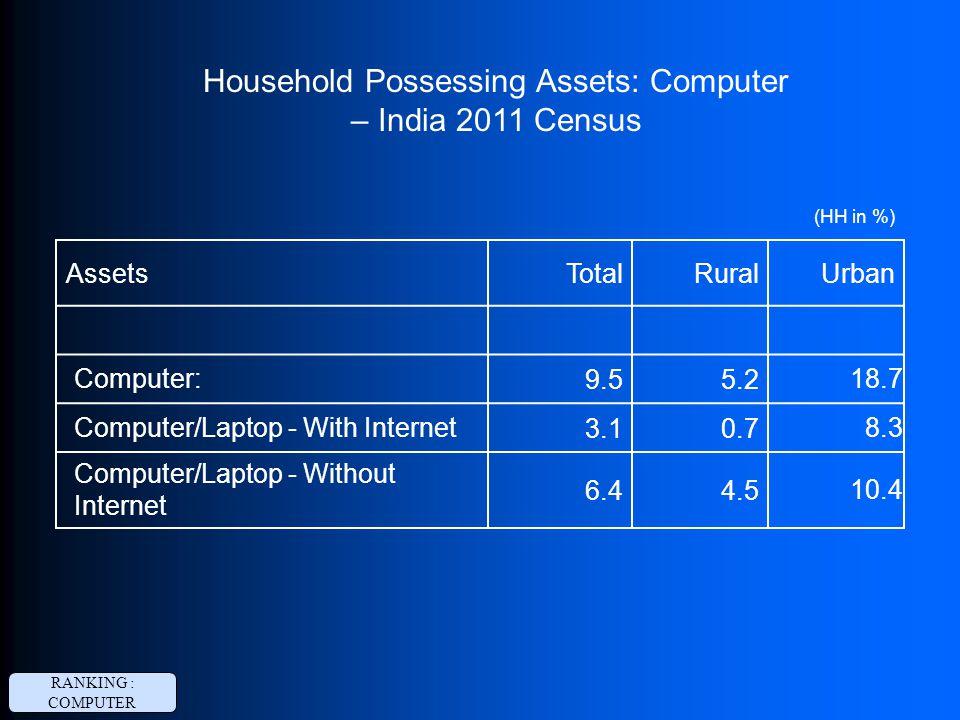 AssetsTotalRuralUrban Computer: 9.55.2 18.7 Computer/Laptop - With Internet 3.10.7 8.3 Computer/Laptop - Without Internet 6.44.5 10.4 Household Posses