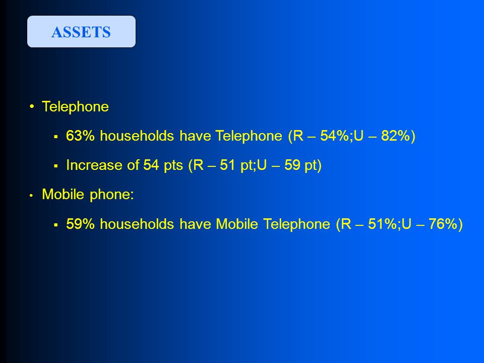 Telephone  63% households have Telephone (R – 54%;U – 82%)  Increase of 54 pts (R – 51 pt;U – 59 pt) Mobile phone:  59% households have Mobile Telephone (R – 51%;U – 76%) ASSETS