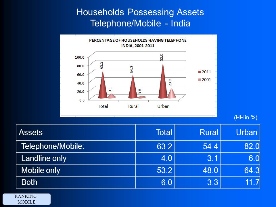 Households Possessing Assets Telephone/Mobile - India RANKING : MOBILE AssetsTotalRuralUrban Telephone/Mobile: 63.254.4 82.0 Landline only 4.03.1 6.0 Mobile only 53.248.0 64.3 Both 6.03.3 11.7 (HH in %)