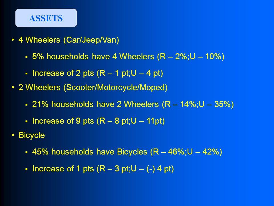 4 Wheelers (Car/Jeep/Van)  5% households have 4 Wheelers (R – 2%;U – 10%)  Increase of 2 pts (R – 1 pt;U – 4 pt) 2 Wheelers (Scooter/Motorcycle/Moped)  21% households have 2 Wheelers (R – 14%;U – 35%)  Increase of 9 pts (R – 8 pt;U – 11pt) Bicycle  45% households have Bicycles (R – 46%;U – 42%)  Increase of 1 pts (R – 3 pt;U – (-) 4 pt) ASSETS
