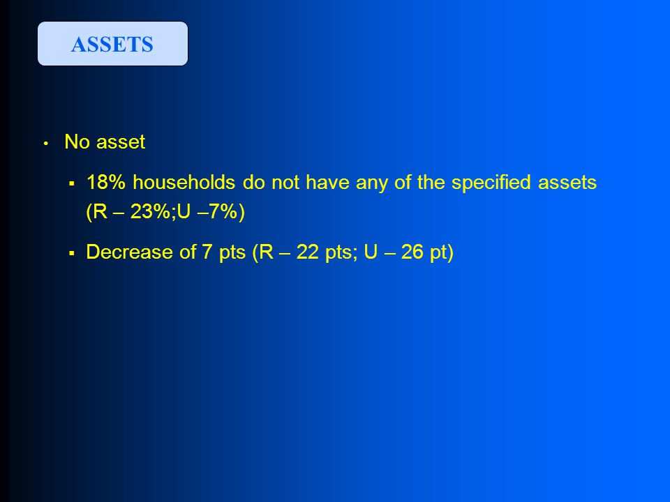 ASSETS No asset  18% households do not have any of the specified assets (R – 23%;U –7%)  Decrease of 7 pts (R – 22 pts; U – 26 pt)