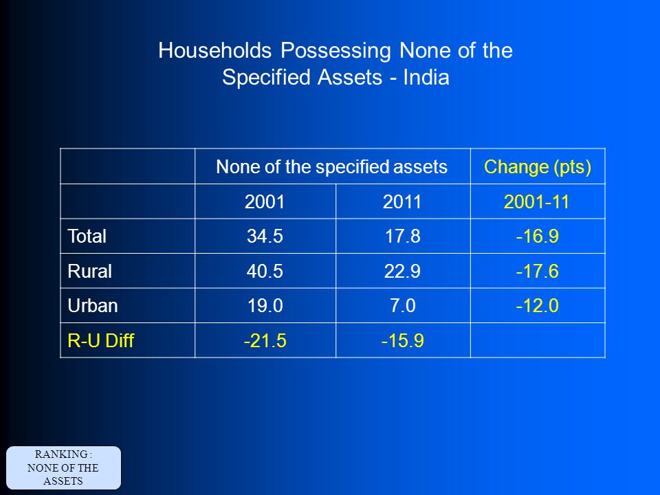 None of the specified assetsChange (pts) 200120112001-11 Total34.517.8-16.9 Rural40.522.9-17.6 Urban19.07.0-12.0 R-U Diff-21.5-15.9 Households Possessing None of the Specified Assets - India RANKING : NONE OF THE ASSETS