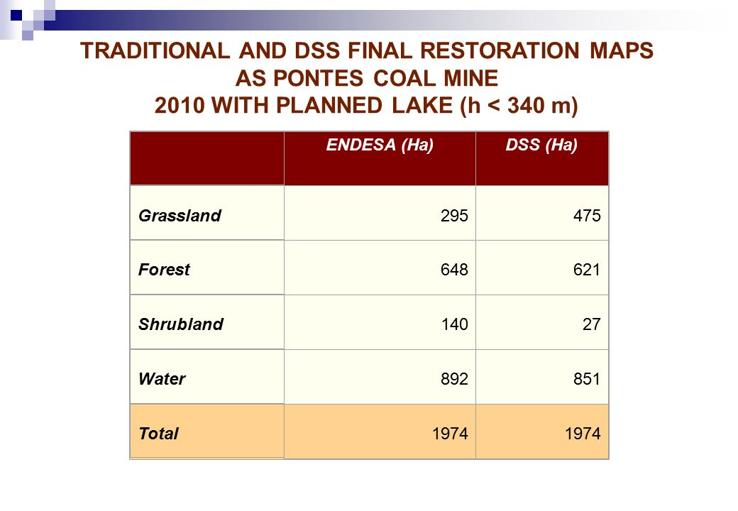 ENDESA (Ha)DSS (Ha) Grassland 295475 Forest 648621 Shrubland 14027 Water 892851 Total 1974 TRADITIONAL AND DSS FINAL RESTORATION MAPS AS PONTES COAL MINE 2010 WITH PLANNED LAKE (h < 340 m)