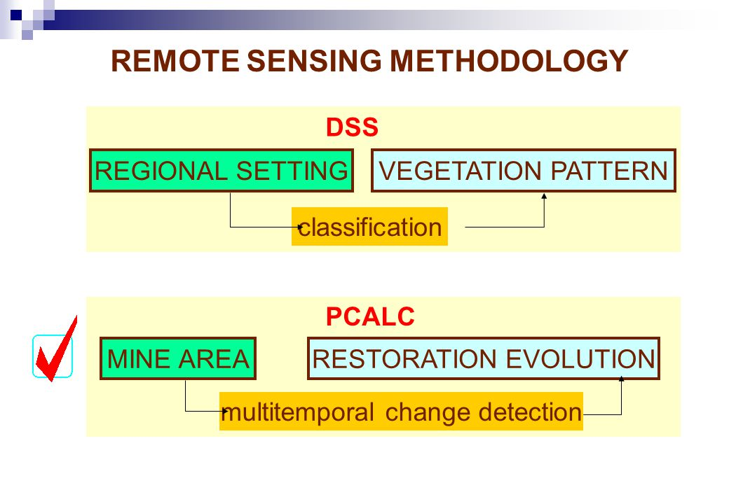 PCALC REMOTE SENSING METHODOLOGY MINE AREARESTORATION EVOLUTION multitemporal change detection REGIONAL SETTINGVEGETATION PATTERN classification DSS