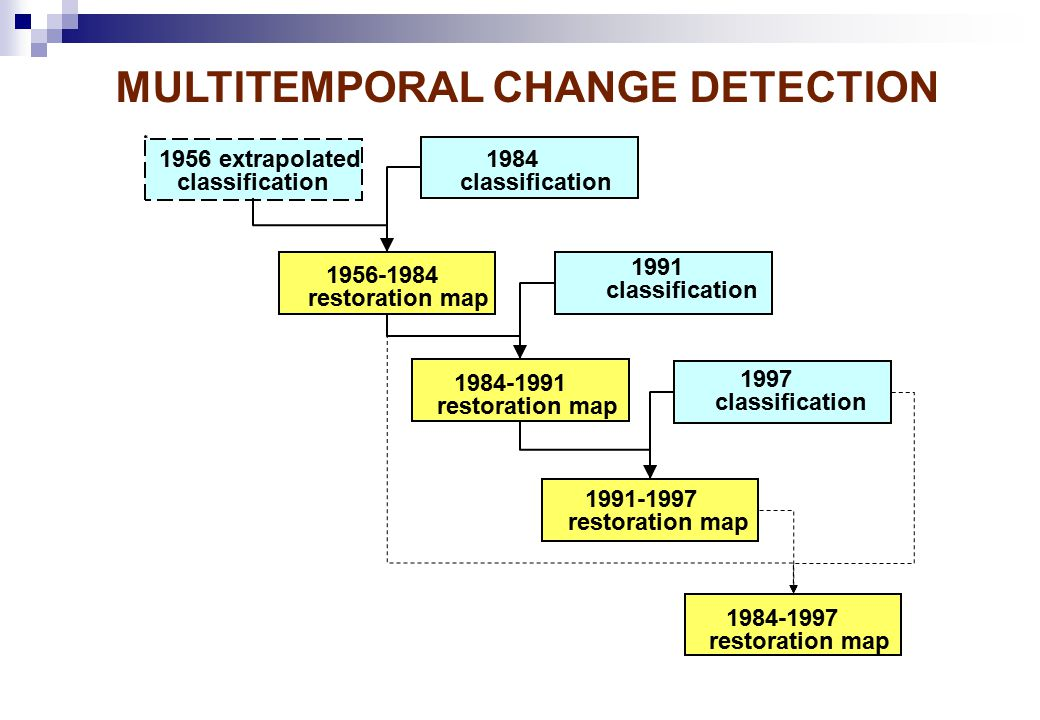 MULTITEMPORAL CHANGE DETECTION 1956 extrapolated classification 1984 classification 1956-1984 restoration map 1997 classification 1991 classification 1984-1991 restoration map 1991-1997 restoration map 1984-1997 restoration map