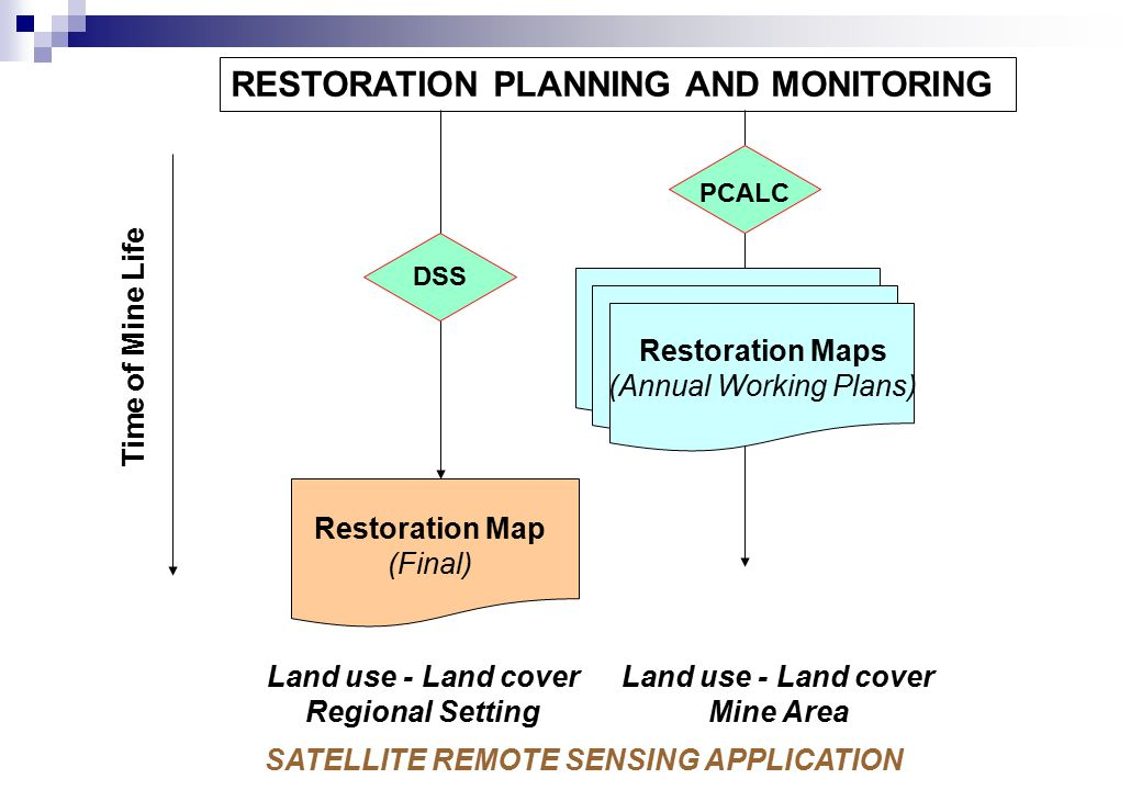 Restoration Map (Final) Time of Mine Life RESTORATION PLANNING AND MONITORING DSS PCALC Land use - Land cover Regional Setting Land use - Land cover Mine Area SATELLITE REMOTE SENSING APPLICATION Restoration Map (Final) Restoration Map (Final) Restoration Map (Final) Restoration Map (Final) Restoration Maps (Annual Working Plans)